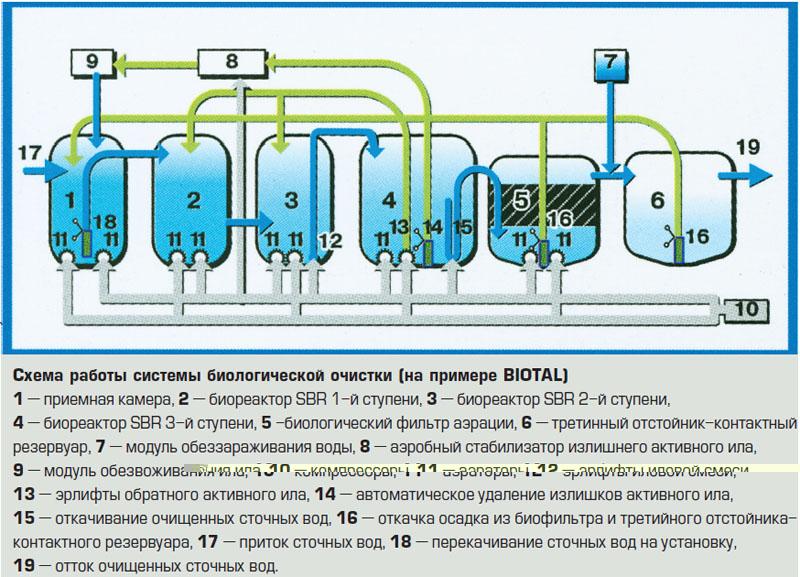 Схема работы системыбиологической очистки (на примере BIOTAL) (Рисунок: UKRBIOTAL)