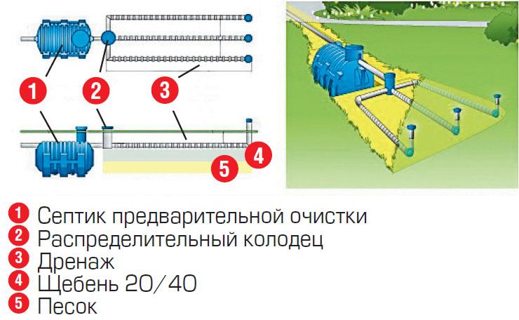 Доочистка в фильтрационно-дренажном поле (Схема: ЭКОЛАЙН)