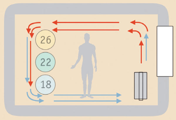 Традиционная система обогрева. Конвекционные потоки и неравномерное распределение температуры воздуха по высоте