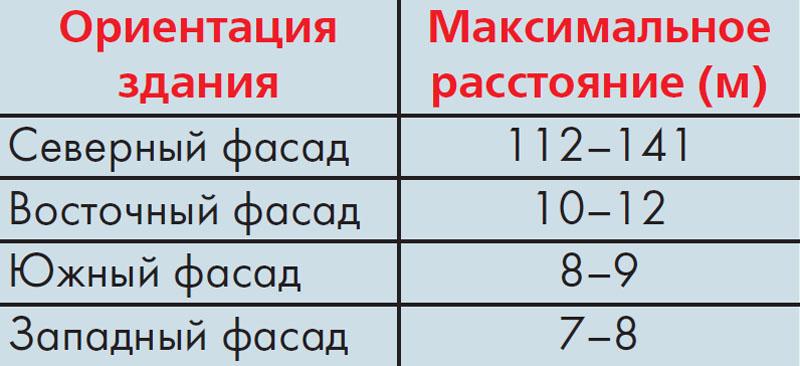 Зависимость расстояния между вертикальными швами от ориентации фасада по сторонам света