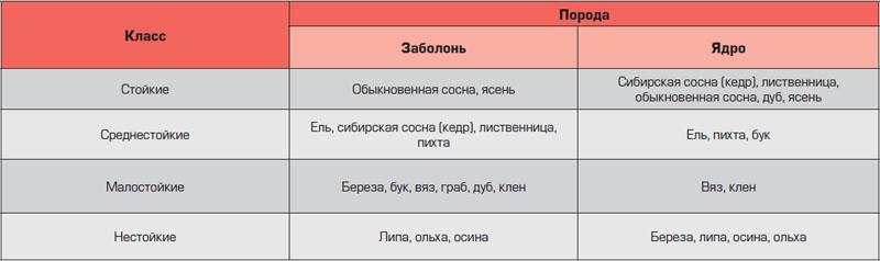Классификация древесины по стойкости к гниению