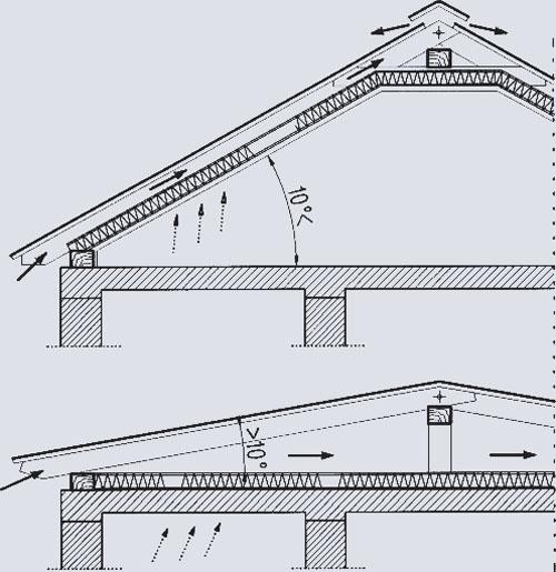 Схема устройства вентилируемой крыши при эксплуатируемом чердаке