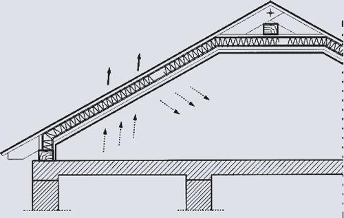 Схема устройства невентилируемой крыши при эксплуатируемом чердаке