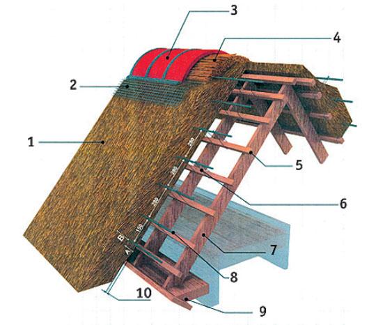 Открытая конструкция тростниковой крыши