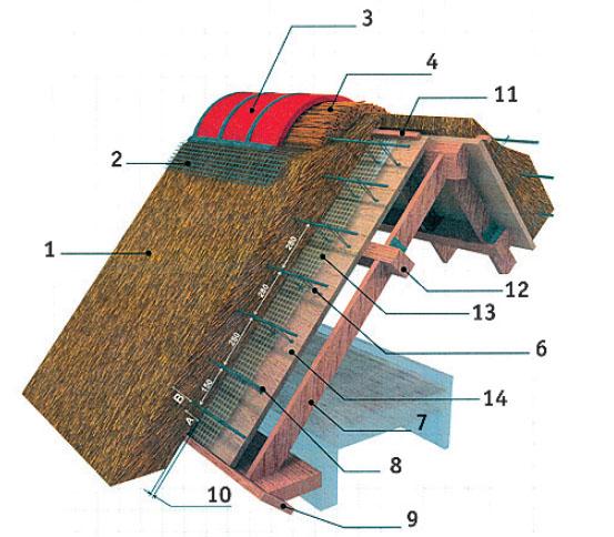 Закрытая конструкция тростниковой крыши