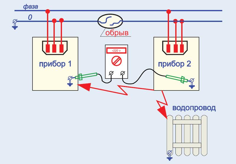 Рис. 4а. Появление фазного напряжения на корпусе при обрыве нулевого провода
