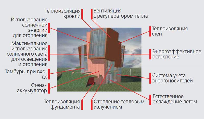 Технология пассивного дома