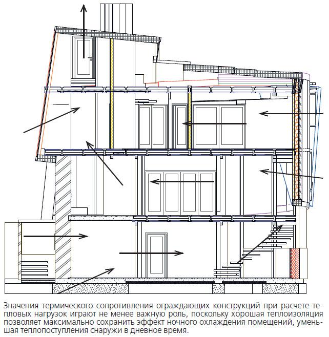 Термическое сопротивление ограждающих конструкций