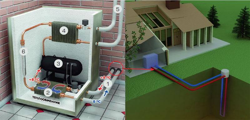 Схема работы теплового насоса (Схема: В.Д.Е.-Украина)