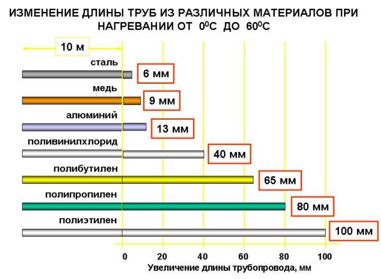 Изменение длины труб из различных материалов при нагревании