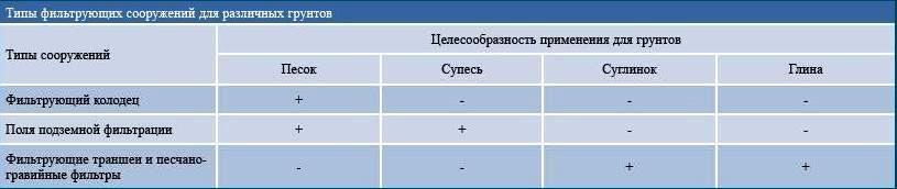 Типы фильтрующих сооружений для различных грунтов