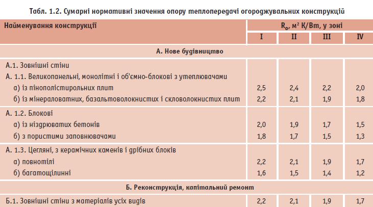 Сумарні нормативні значення опору теплопередачі огороджувальних конструкцій