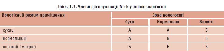 Умови експлуатації А і Б у зонах вологості