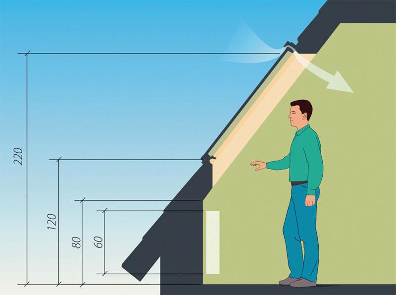 Такая высота позволяет беспрепятственно подойти к окну и обеспечивает хорошую обзорность