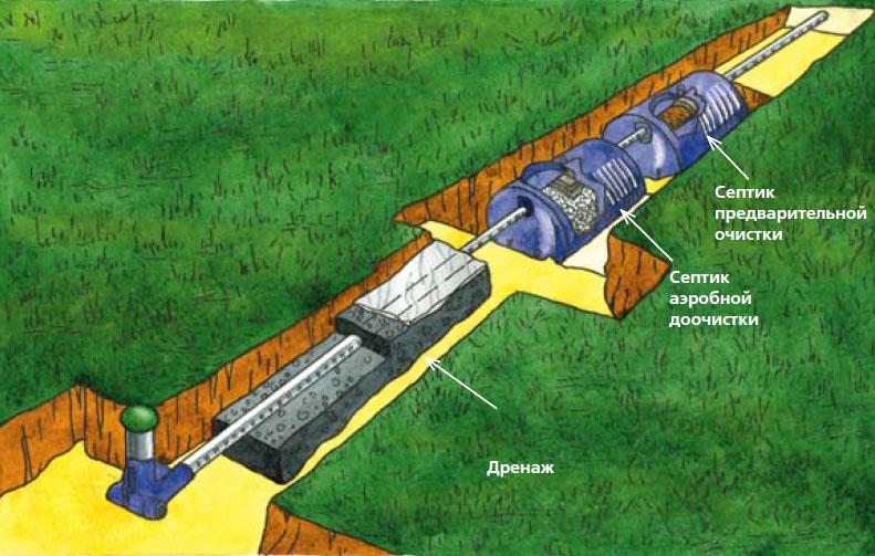 Схема системы «Септик с септиком аэробной доочитски». Такой вариант автономной канализации используют, если дренажное поле невозможно обустроить. Степень очистки составляет 95–98 % (Рисунок: Анастасия Саржан)