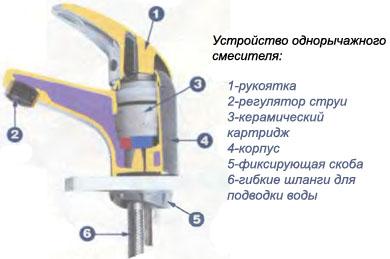 Как легко и быстро починить кран