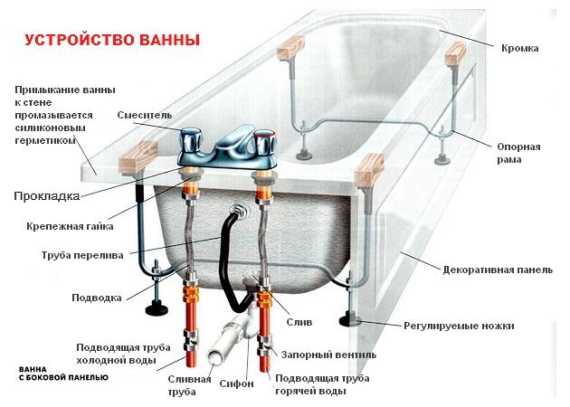 Как отреставрировать дефекты эмалированной поверхности на ванне?