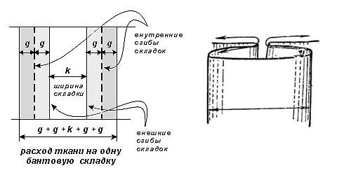 Как рассчитать метраж штор: правильные замеры