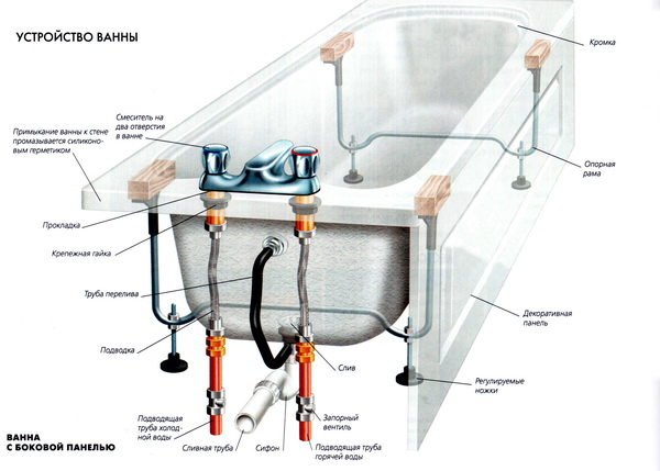 Как реставрировать ванну?
