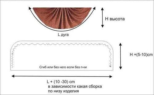 Как сшить ламбрекен веер: пошив своими руками
