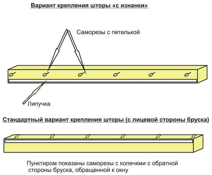 Как сшить шторы с ламбрекенами своими руками: методы