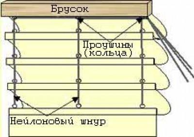 Панельные шторы своими руками (фото)