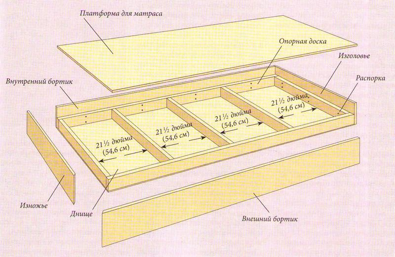 Как сделать ящик для кровати — особенности конструкции