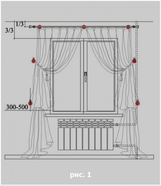 Как вешать шторы на потолочный карниз: расстояние от пола до портьер, крепление