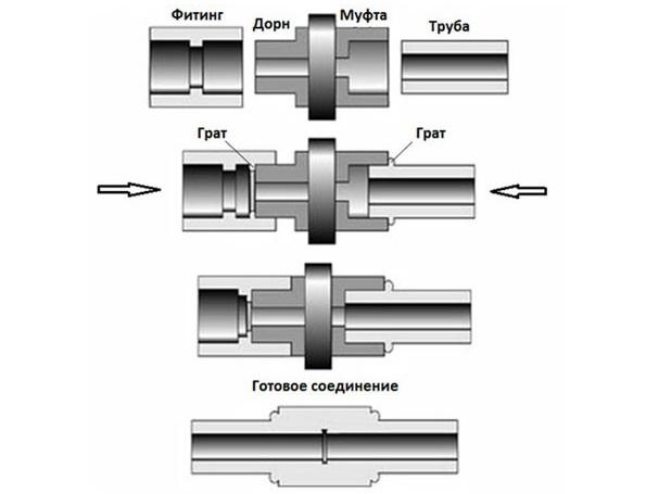 Как выполнить пайку полипропиленовых труб?