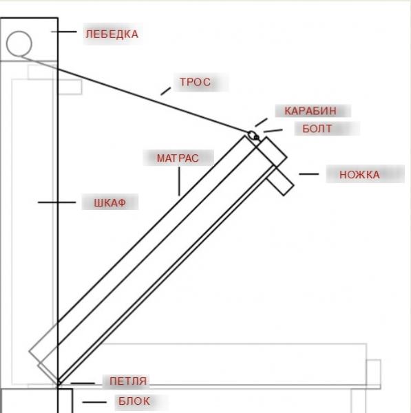 Кровать трансформер своими руками: сборка конструкции