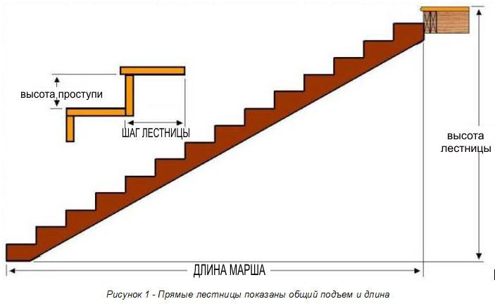 Отделка лестницы ламинатом своими руками (фото и видео)