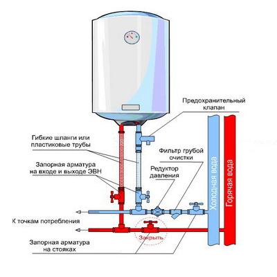 Правильный выбор электрического водонагревателя
