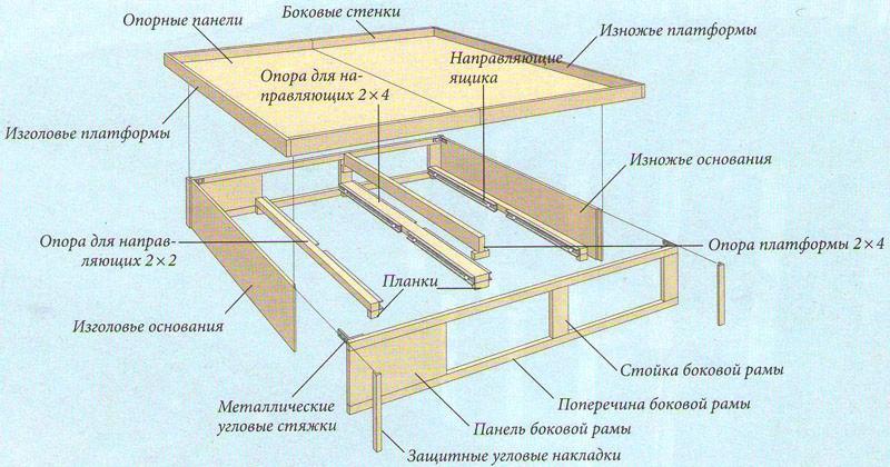 Шкаф кровать своими руками (фото)