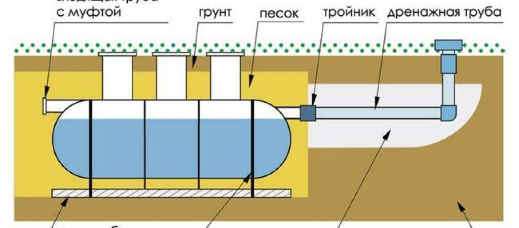 Автономная канализация для дома: проектирование и устройство