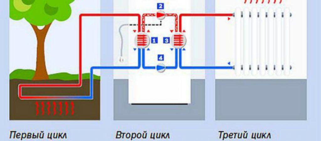 Выбор отопительного оборудования. Можно ли использовать тепловой насос в квартире?